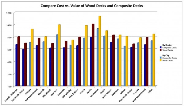 Graph Compare Cost Vs. Value of Wood Decks and Composite Decks by Region and City for 2015.
