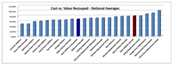Chart of National Averages Cost vs. Value Recouped projects analysed in 2015.