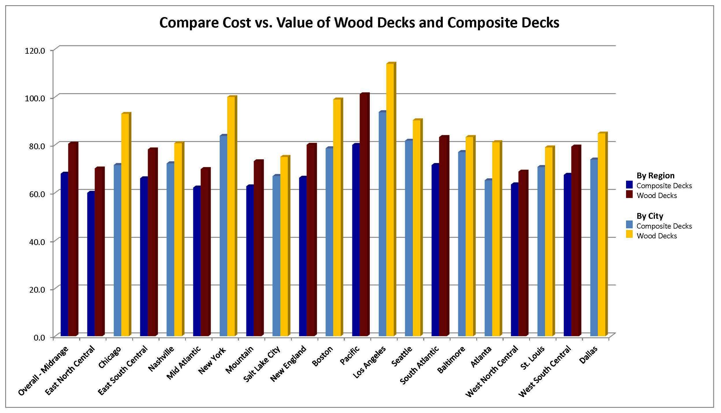 Wood deck value exceeds composite deck value in 2015 cost for Composite decking comparison